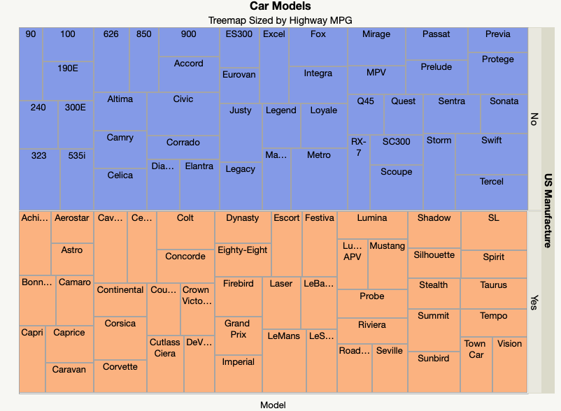Treemap with categories on the y-axis