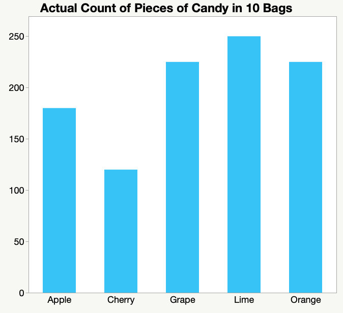 Bar chart displaying count