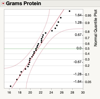 Normal quantile plot for energy bar data