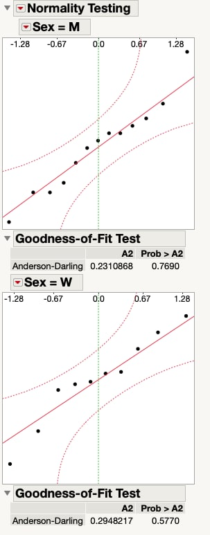 Normal quantile plot of the body fat measurements for men and women