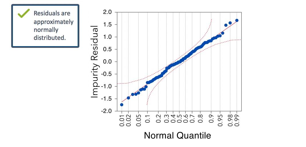 mlr-residual-normal