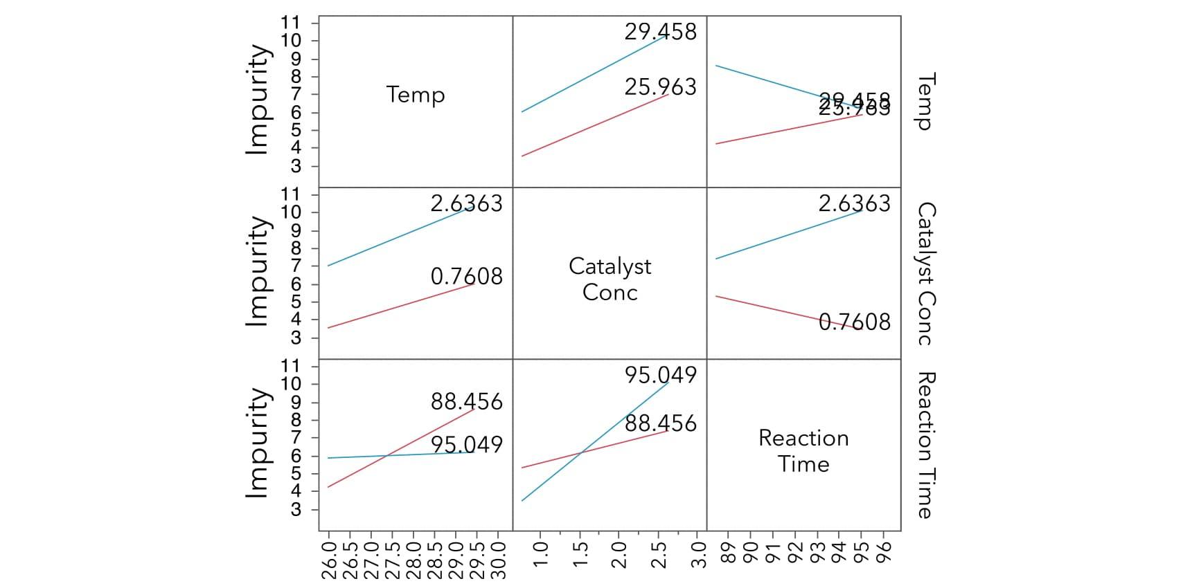 mlr-interactions-interaction-plot