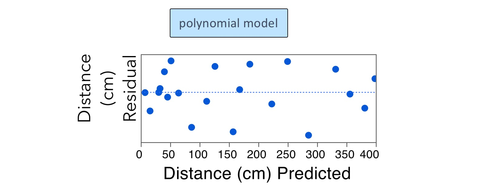 Distance by Time - Residual Plot, Polynomial Model