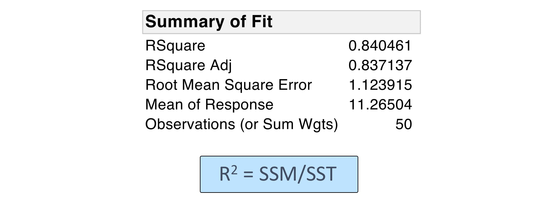 Summary of Fit Table