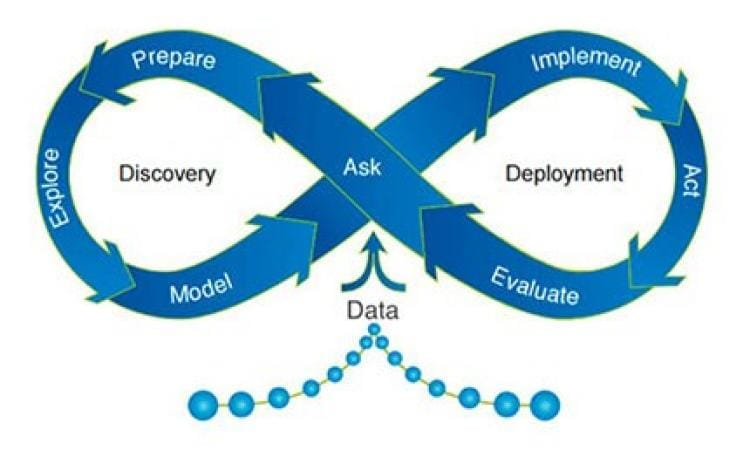 Data Prep Loop