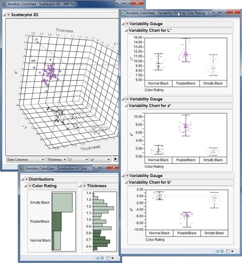 Explore los patrones de variación.
