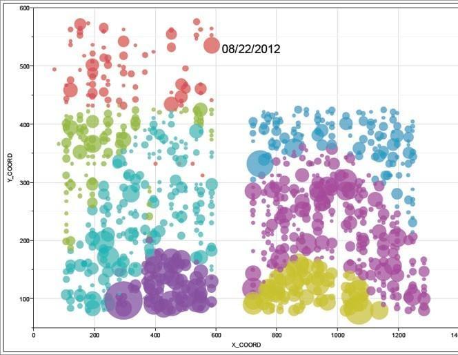 Gráfico de burbujas que muestra los productos en el almacén
