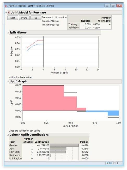 Uplift Mode in JMP Pro 12