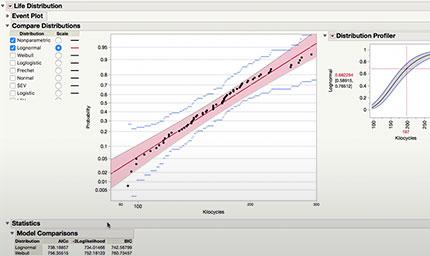 Mejores prácticas en el análisis de datos de confiabilidad