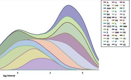Gráficos de análisis de varianza