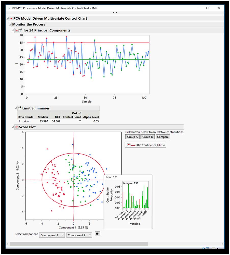Gráfico de control multivariante controlado por el modelo en JMP Pro 15