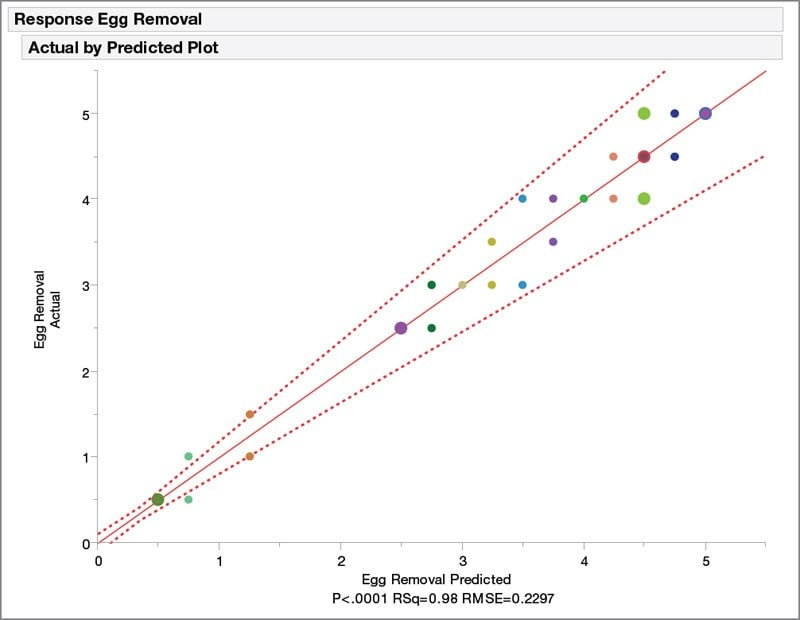 Gráfico Observados frente a predichos