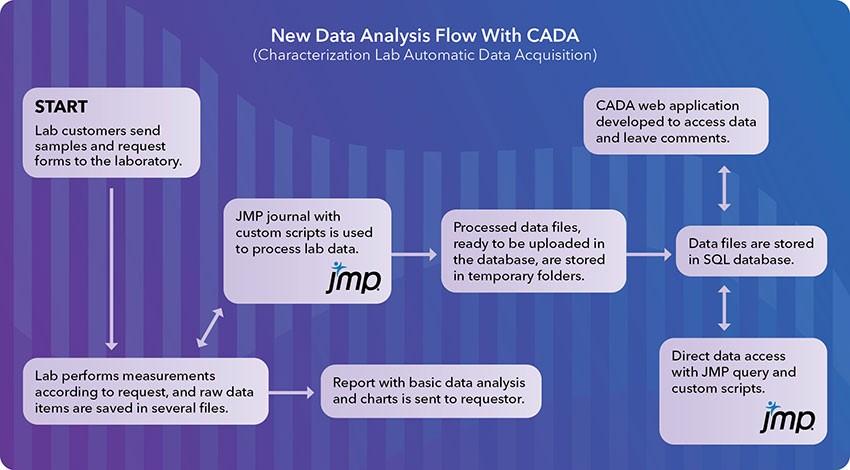 New Data Analysis Flow with CADA