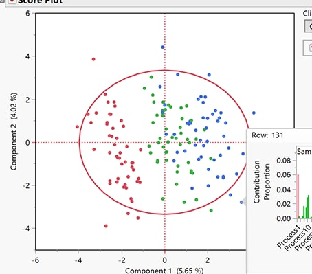 Gráfico de control multivariante controlado por el modelo