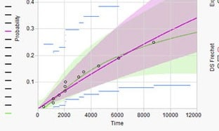 Life Distribution graph