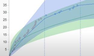 Ingeniería de calidad, confiabilidad y Six Sigma