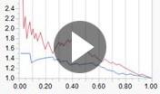 Vídeo: Modelo predictivo