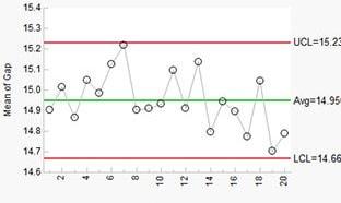 JMP Control Chart