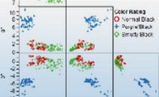 Utilisation du Six Sigma Visuel pour un procédé d'anodisation