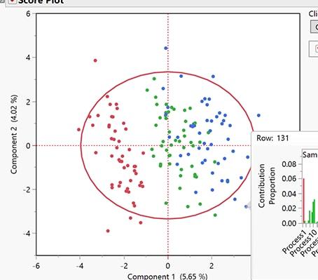 Carte de contrôle multivariée déterminée par modèle
