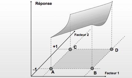Les plans d'expériences : optimisation du choix des essais et de l'interpretation des resultats