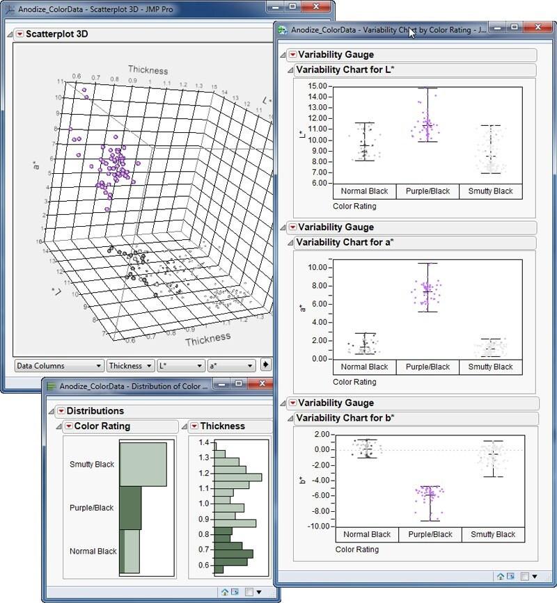 Explorer les modèles de variation