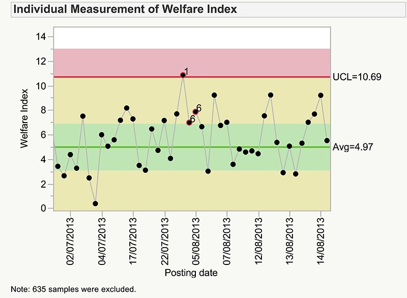 Control charts like this one track bird welfare over time.