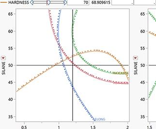Optimisation de la modélisation (JMPPro)