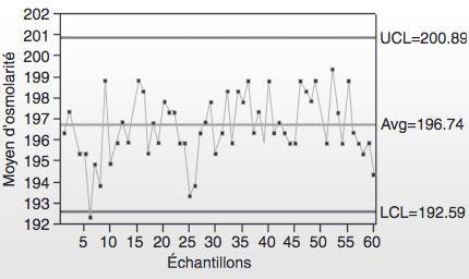 Maîtrise statistique des procédés