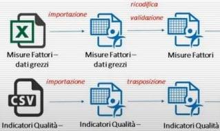 Come trasferire i dati in JMP e prepararli per l'analisi