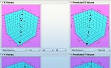 Esplorare i minimi quadrati parziali con JMP®