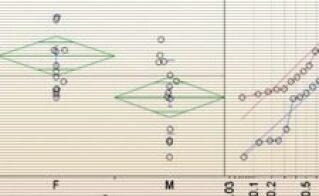 Statistica di base con JMP