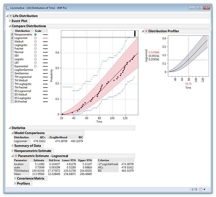 Usate la piattaforma di affidabilità Stima distribuzione di sopravvivenza per stimare e confrontare numerose distribuzioni.