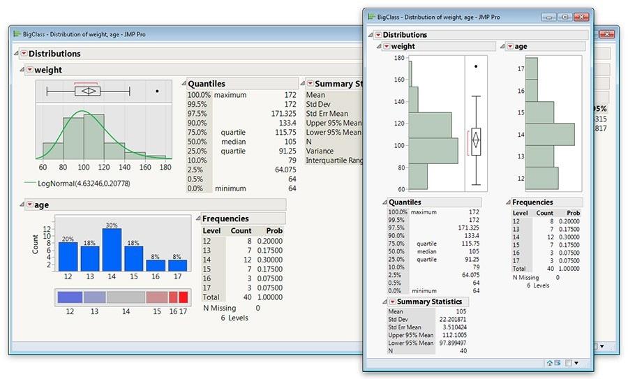 Personalizzate in modo semplice l'aspetto dei grafici e dei report realizzati con JMP.