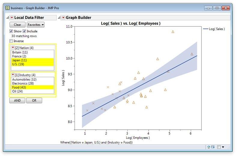 Usate i filtri sui dati locali nelle piattaforme JMP per concentrarvi su un sottoinsieme dei dati.