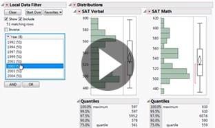 Demo JMP di 1 minuto: Raggruppare, filtrare e smistare i dati in sottoinsiemi con JMP