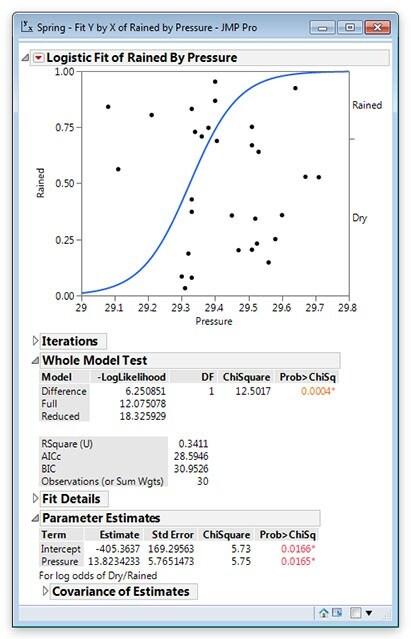 Usate Stima Y rispetto a X o Stima modello per la regressione logistica nominale o ordinale.
