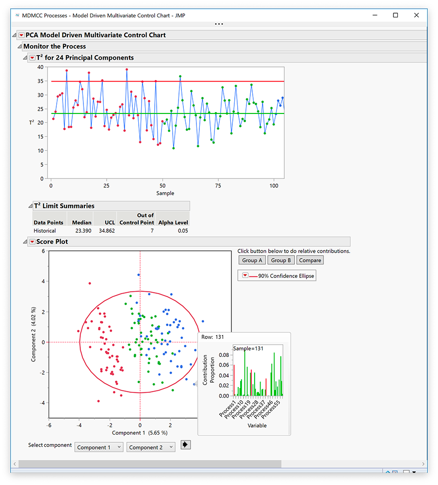 Carta di controllo multivariata guidata da un modello in JMP Pro 15