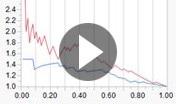Video: Funzionalità di modellizzazione predittiva con JMP Pro