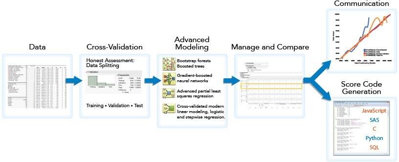Questo diagramma mostra la semplicità offerta da JMP Pro nell'analisi predittiva grazie a strumenti visivi e interattivi che agevolano l'intero processo di modellizzazione.