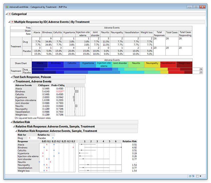 Categorical Data in JMP 13