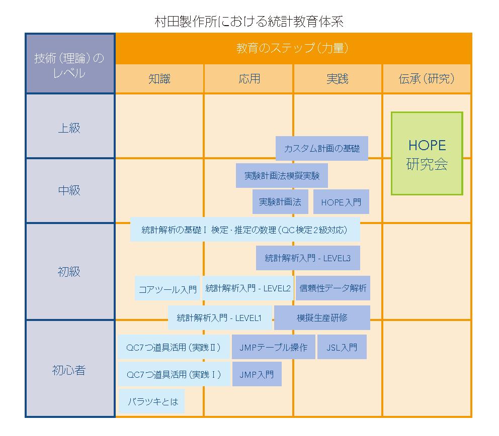 Murata Education courses