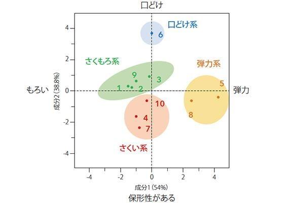 官能評価データ マッピング