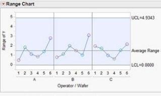 JMPをマスターしよう(第6回)管理図と測定システム分析