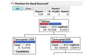 Data mining classification tree partition JMP