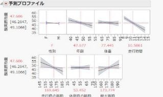 教育・研究向け統計解析ソフト活用Webセミナー Part 2:シンプルなマウス操作で色々な分析が可能 ~JMPによるデータの要約・分析~