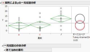 JMPによる分散分析とグラフ作成