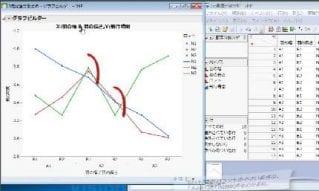 第4回 実験計画法の基礎 - 分散分析とロバスト設計の考え方