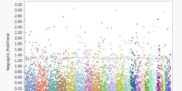 ゲノム解析