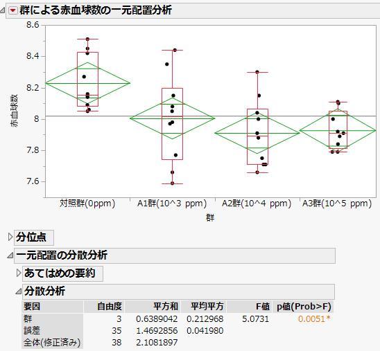 量的変数の群間比較